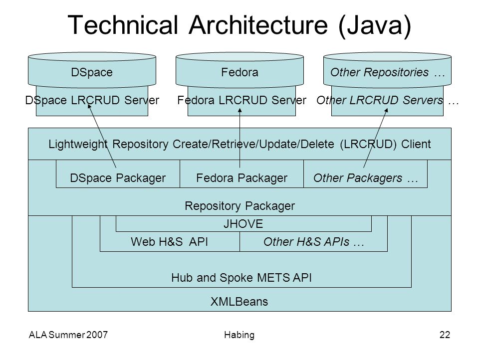 ALA Summer 2007Habing22 Technical Architecture (Java) XMLBeans Hub and Spoke METS API Web H&S APIOther H&S APIs … Repository Packager DSpace PackagerF