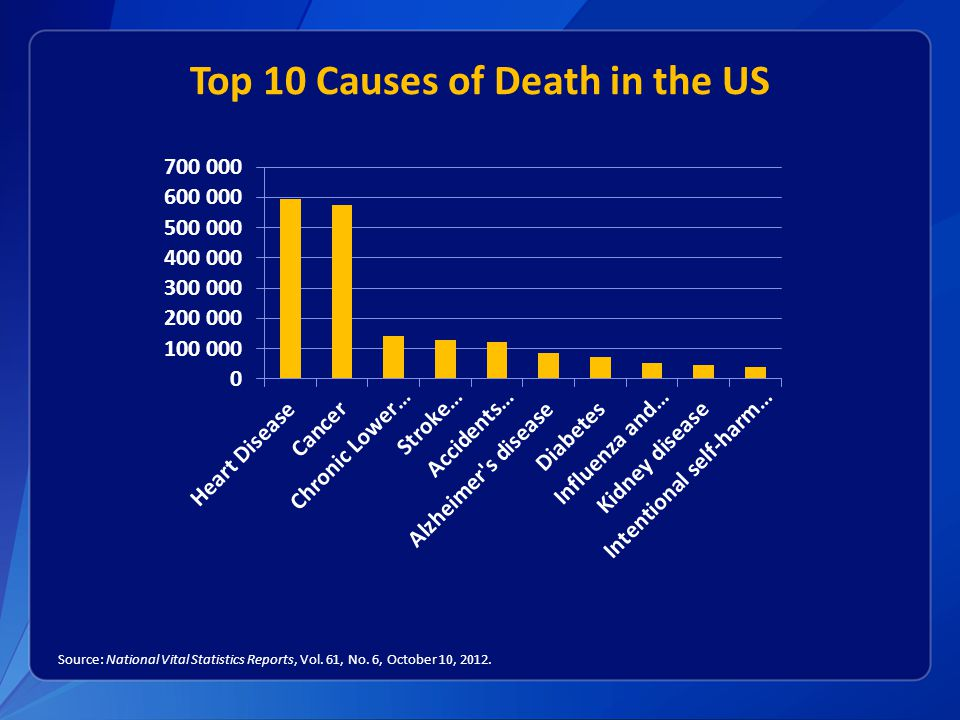 Top 10 Causes of Death in the US Source: National Vital Statistics Reports, Vol.