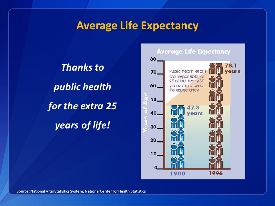 Average Life Expectancy Thanks to public health for the extra 25 years of life! Source: National Vital Statistics System, National Center for Health S