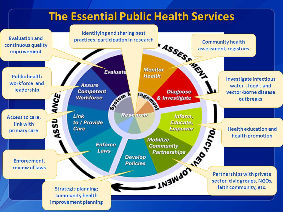 The Essential Public Health Services Community health assessment; registries Health education and health promotion Investigate infectious water-, food