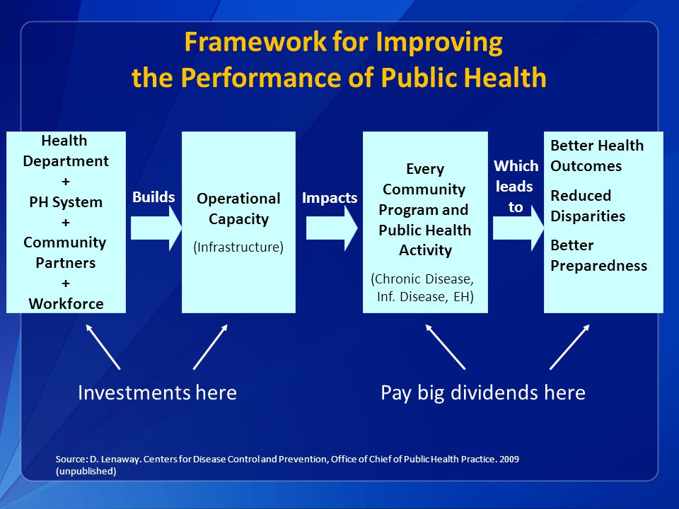 Health Department + PH System + Community Partners + Workforce Operational Capacity (Infrastructure) Every Community Program and Public Health Activity (Chronic Disease, Inf.