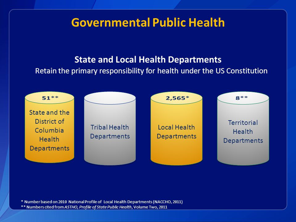 Governmental Public Health State and Local Health Departments Tribal Health Departments Local Health Departments State and the District of Columbia Health Departments Territorial Health Departments Retain the primary responsibility for health under the US Constitution * Number based on 2010 National Profile of Local Health Departments (NACCHO, 2011) ** Numbers cited from ASTHO, Profile of State Public Health, Volume Two, 2011