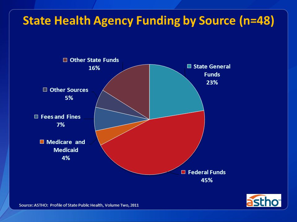 State Health Agency Funding by Source (n=48) Source: ASTHO: Profile of State Public Health, Volume Two, 2011