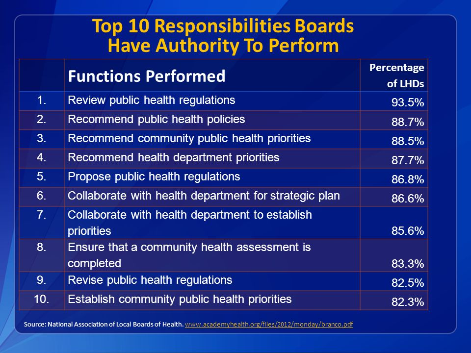 Top 10 Responsibilities Boards Have Authority To Perform Source: National Association of Local Boards of Health. www.academyhealth.org/files/2012/mond