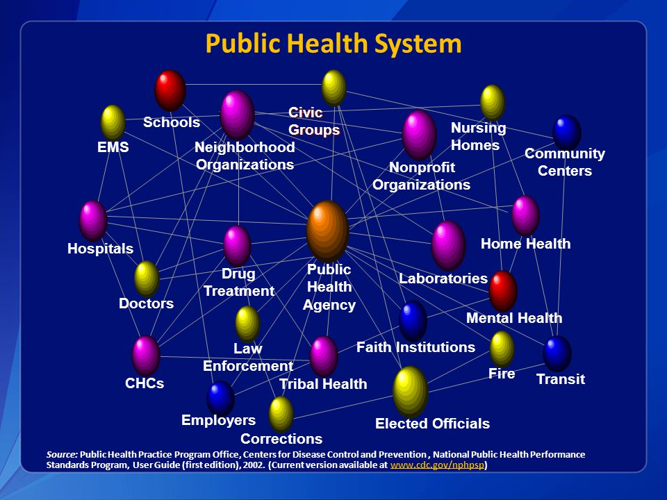 Public Health System Source: Public Health Practice Program Office, Centers for Disease Control and Prevention, National Public Health Performance Sta