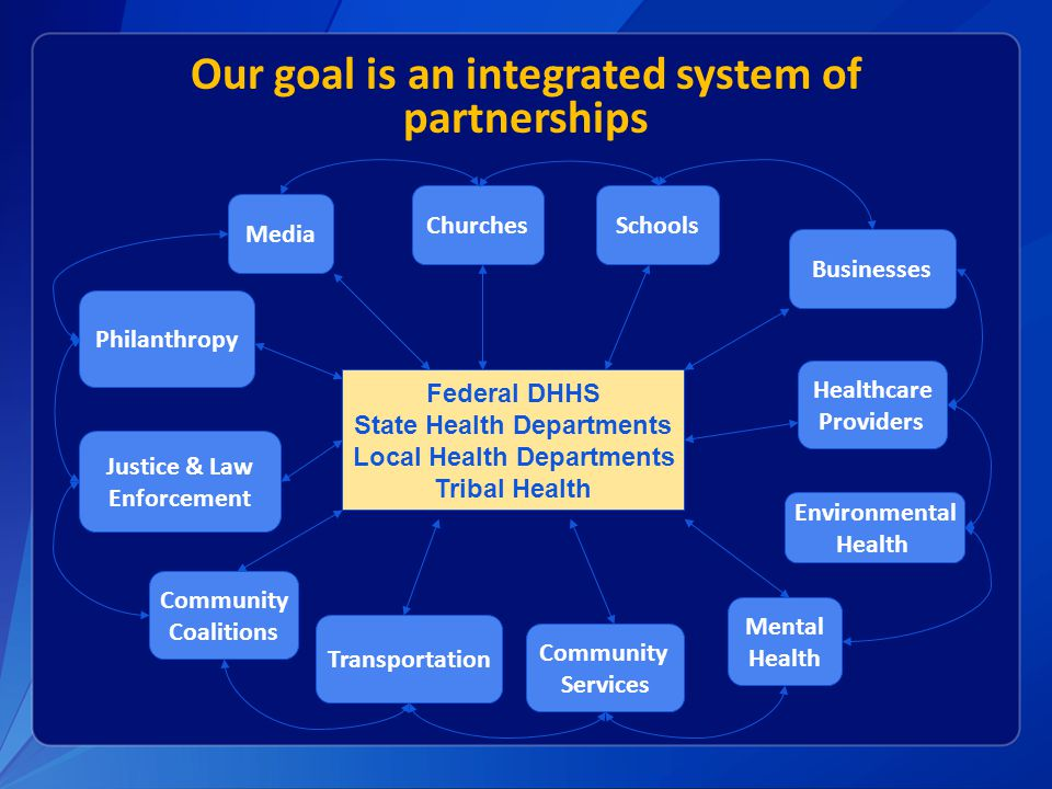 Our goal is an integrated system of partnerships Federal DHHS State Health Departments Local Health Departments Tribal Health Justice & Law Enforcemen