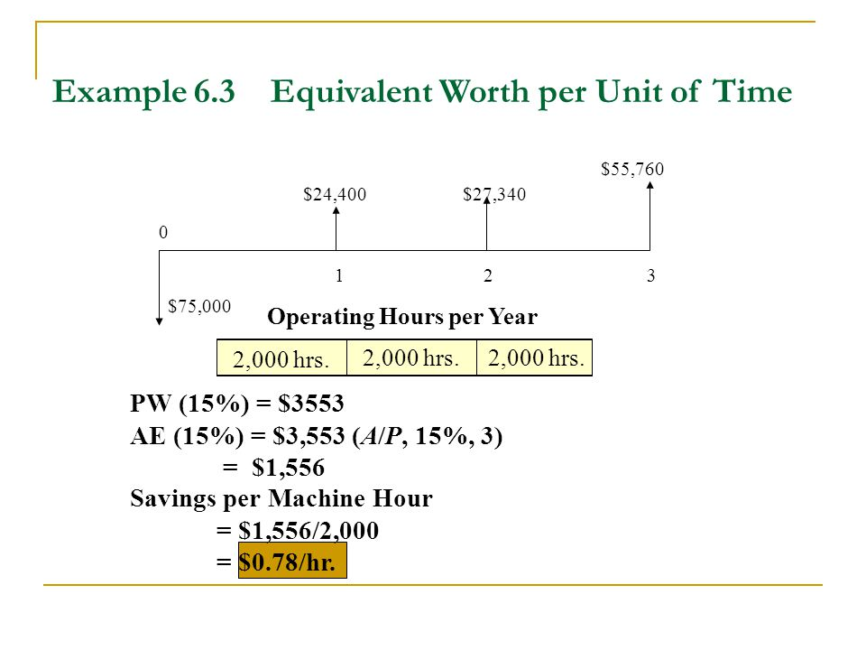 Example 6.3 Equivalent Worth per Unit of Time 0 1 2 3 $24,400 $55,760 $27,340 $75,000 Operating Hours per Year 2,000 hrs.