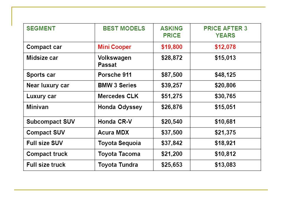 SEGMENTBEST MODELSASKING PRICE PRICE AFTER 3 YEARS Compact carMini Cooper$19,800$12,078 Midsize carVolkswagen Passat $28,872$15,013 Sports carPorsche