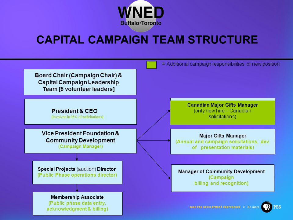 CAPITAL CAMPAIGN TEAM STRUCTURE Board Chair (Campaign Chair) & Capital Campaign Leadership Team [6 volunteer leaders] President & CEO [Involved in 95% of solicitations] Vice President Foundation & Community Development (Campaign Manager) Special Projects (auction) Director (Public Phase operations director) Major Gifts Manager (Annual and campaign solicitations, dev.