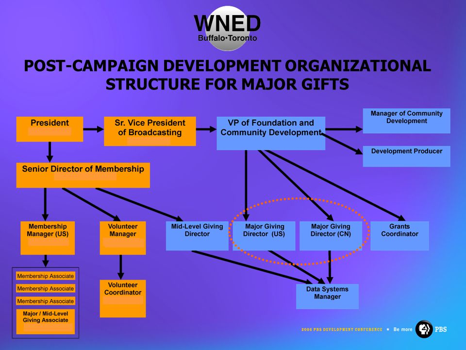 12 POST-CAMPAIGN DEVELOPMENT ORGANIZATIONAL STRUCTURE FOR MAJOR GIFTS