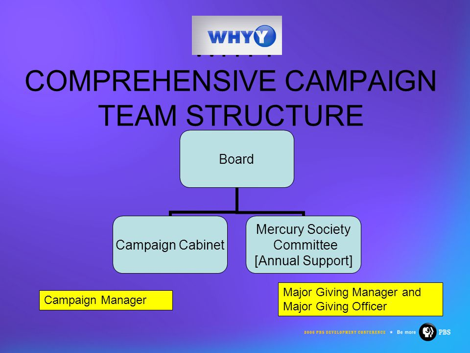 13 WHYY COMPREHENSIVE CAMPAIGN TEAM STRUCTURE Board Campaign Cabinet Mercury Society Committee [Annual Support] Major Giving Manager and Major Giving Officer Campaign Manager