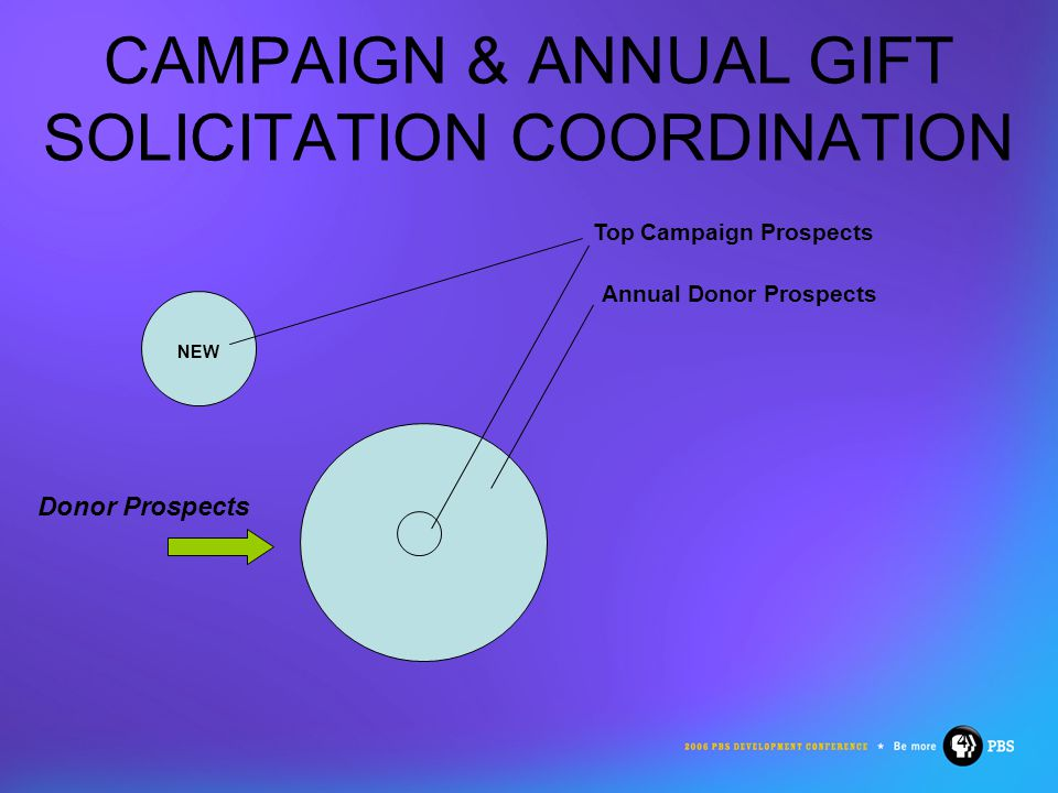 14 CAMPAIGN & ANNUAL GIFT SOLICITATION COORDINATION NEW Top Campaign Prospects Annual Donor Prospects Donor Prospects