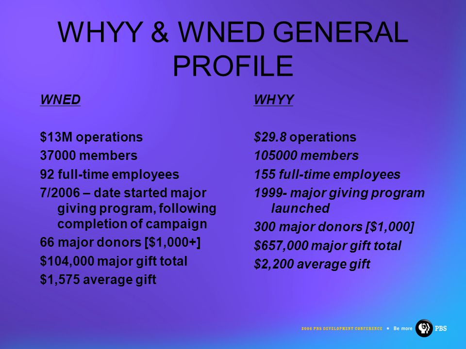 6 WHYY & WNED GENERAL PROFILE WNED $13M operations 37000 members 92 full-time employees 7/2006 – date started major giving program, following completion of campaign 66 major donors [$1,000+] $104,000 major gift total $1,575 average gift WHYY $29.8 operations 105000 members 155 full-time employees 1999- major giving program launched 300 major donors [$1,000] $657,000 major gift total $2,200 average gift