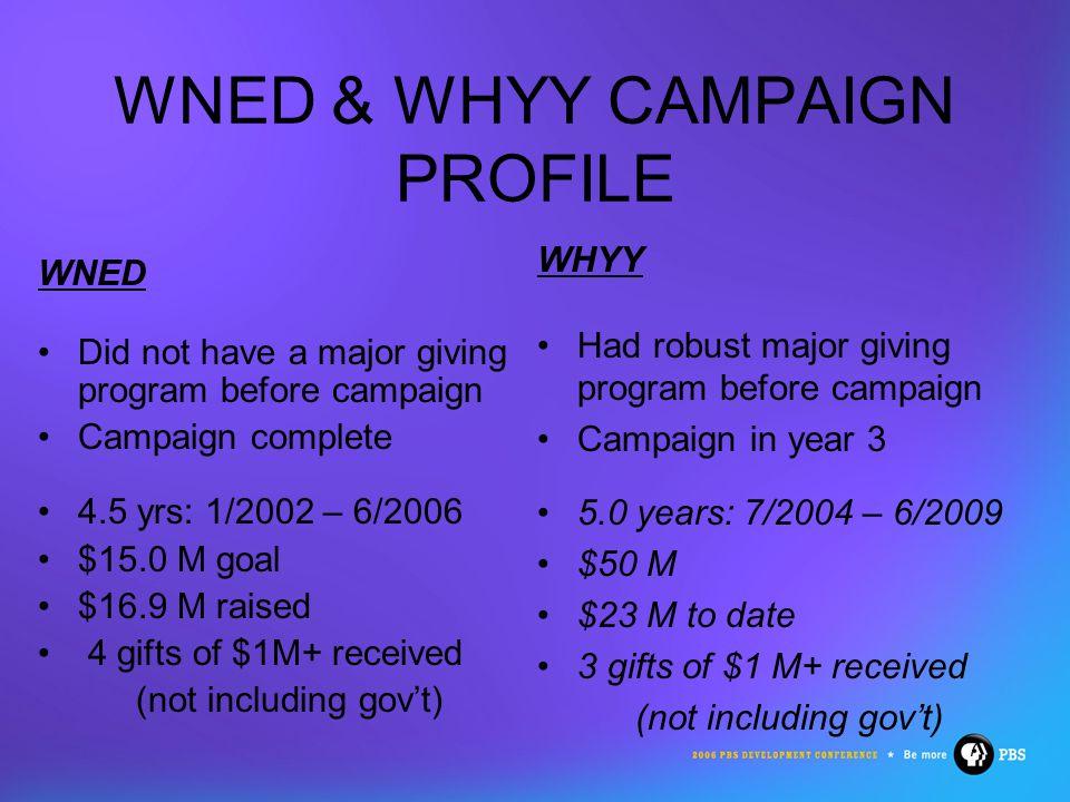 8 CAMPAIGN GOALS WNED – 100% Capital WHYY – Comprehensive PurposeAmount Equipment$12,000,000 Program Development 3,000,000 Total$15,000,000 PurposeAmount Equipment$13,500,000 Learning Lab 7,500,000 Annual Support 10,000,000 Working Capital 3,500,000 Program Initiatives 2,000,000 Endowment13,500,000 Total$50,000,000