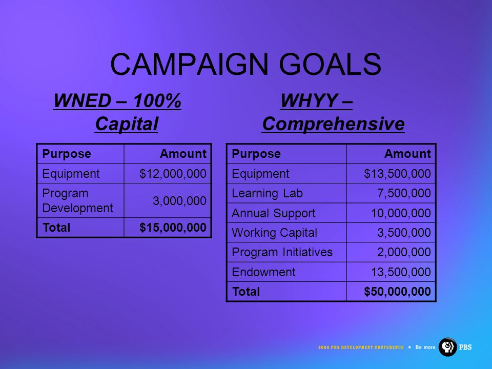 8 CAMPAIGN GOALS WNED – 100% Capital WHYY – Comprehensive PurposeAmount Equipment$12,000,000 Program Development 3,000,000 Total$15,000,000 PurposeAmount Equipment$13,500,000 Learning Lab 7,500,000 Annual Support 10,000,000 Working Capital 3,500,000 Program Initiatives 2,000,000 Endowment13,500,000 Total$50,000,000