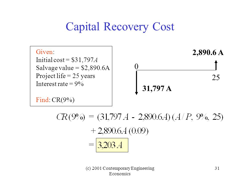 (c) 2001 Contemporary Engineering Economics 31 Capital Recovery Cost 31,797 A 2,890.6 A 0 25 Given: Initial cost = $31,797A Salvage value = $2,890.6A Project life = 25 years Interest rate = 9% Find: CR(9%)