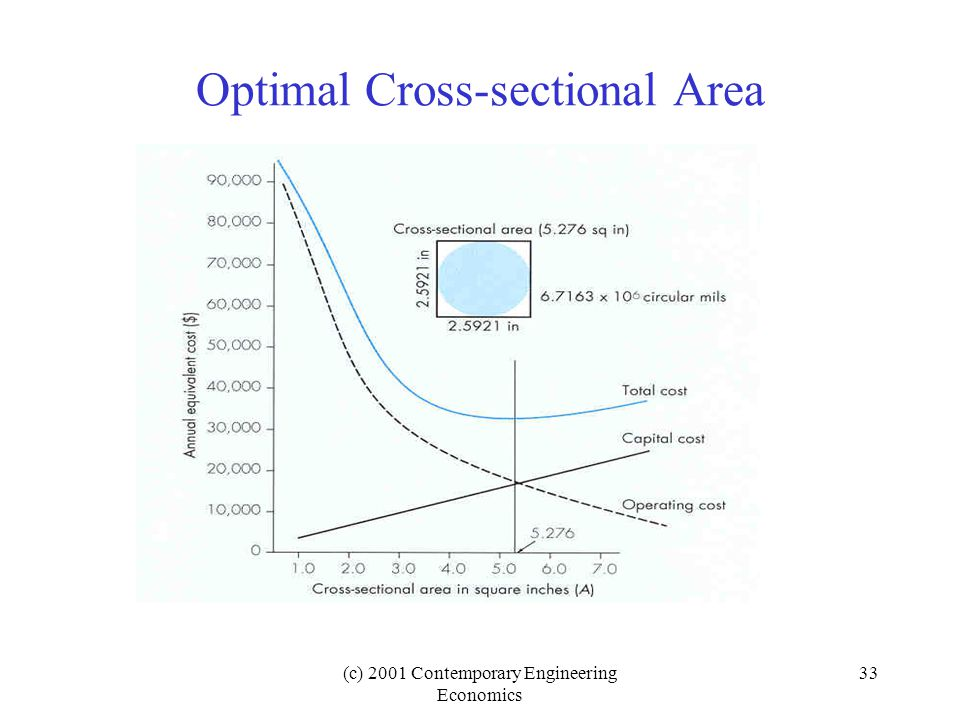 (c) 2001 Contemporary Engineering Economics 33 Optimal Cross-sectional Area