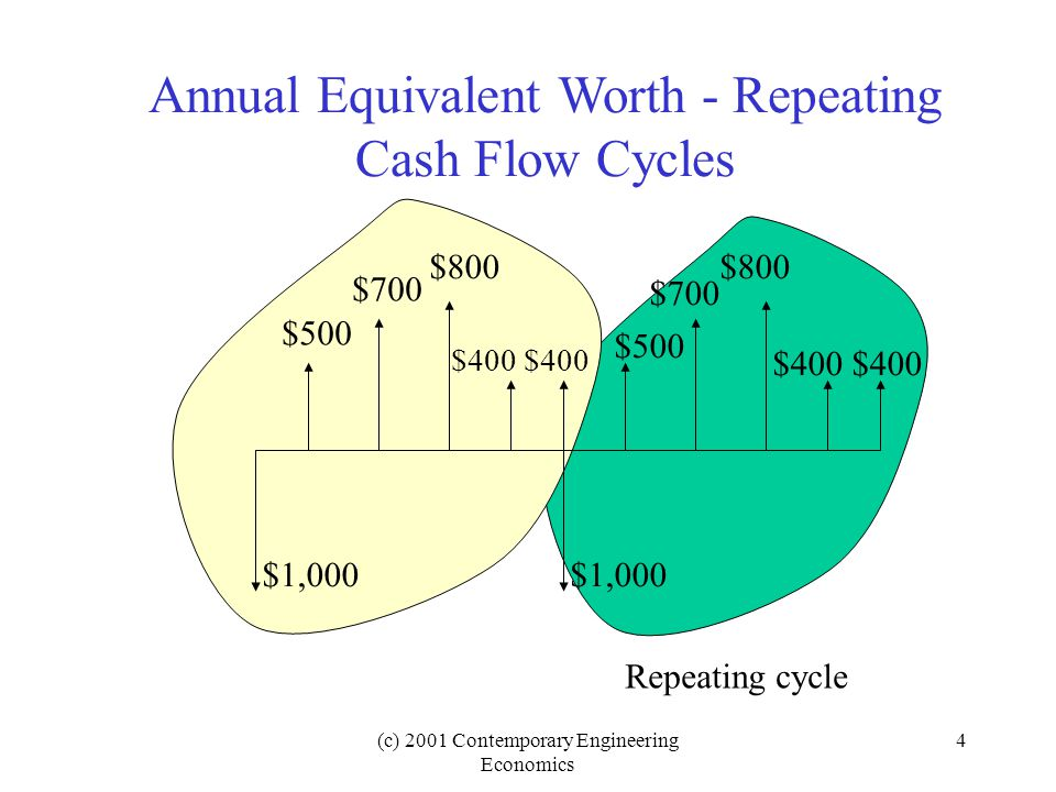 (c) 2001 Contemporary Engineering Economics 4 Annual Equivalent Worth - Repeating Cash Flow Cycles $500 $700 $800 $400 $500 $700 $800 $400 $1,000 Repeating cycle