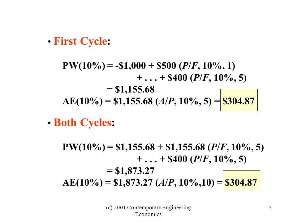 (c) 2001 Contemporary Engineering Economics 16 Annual equivalent reimbursement as a function of cost per mile 4000 3000 2000 1000 00.050.100.150.200.250.300.350.40 Annual equivalent cost of owning and operating ($3,933) Loss Annual reimbursement amount Minimum reimbursement requirement ($0.3012) Gain Reimbursement rate ($) per mile (X) Annual equivalent ($) 13,058X