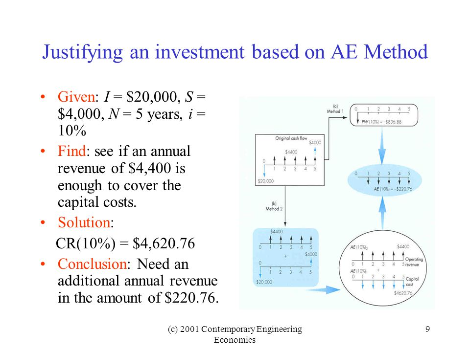 (c) 2001 Contemporary Engineering Economics 9 Justifying an investment based on AE Method Given: I = $20,000, S = $4,000, N = 5 years, i = 10% Find: see if an annual revenue of $4,400 is enough to cover the capital costs.