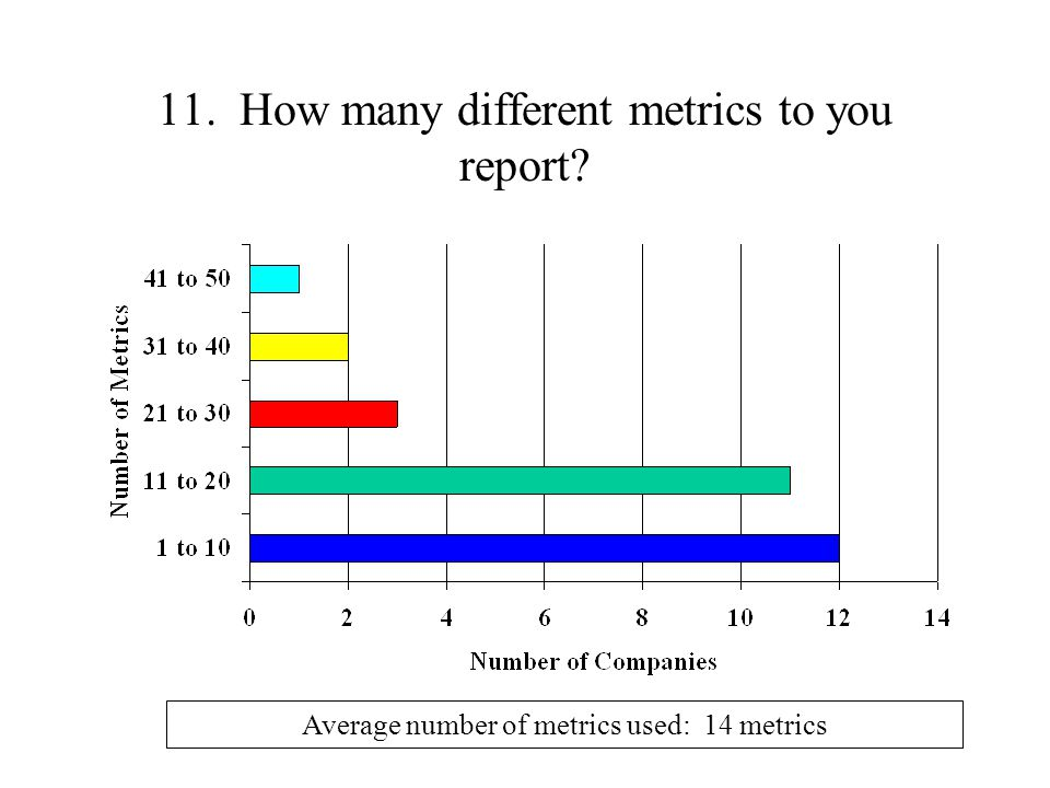 11. How many different metrics to you report Average number of metrics used: 14 metrics