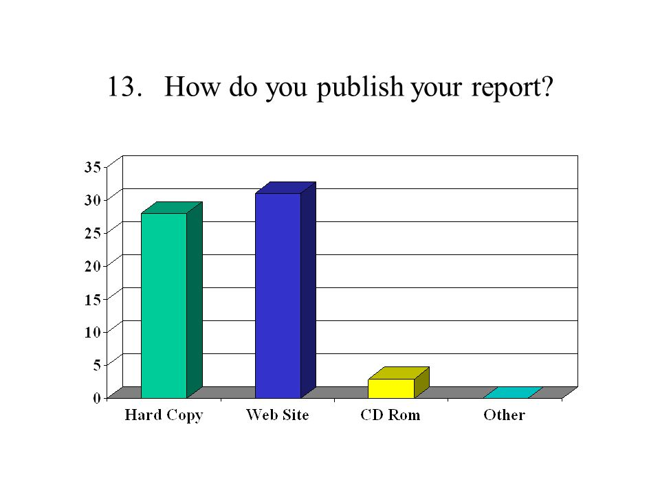 13. How do you publish your report
