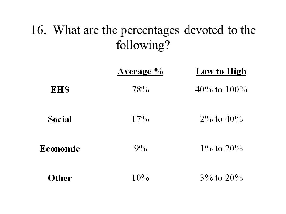 16. What are the percentages devoted to the following