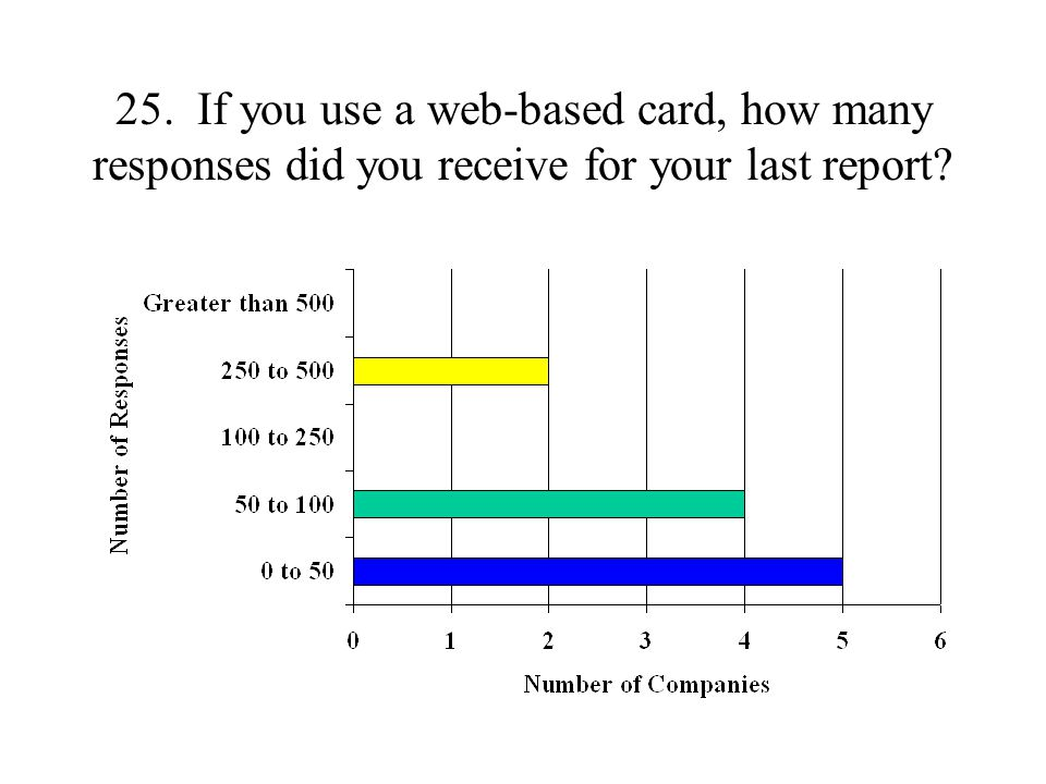 25. If you use a web-based card, how many responses did you receive for your last report