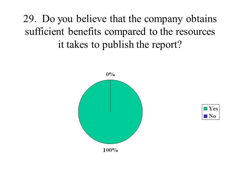 29. Do you believe that the company obtains sufficient benefits compared to the resources it takes to publish the report?