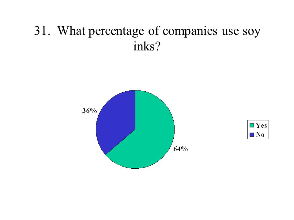 31. What percentage of companies use soy inks
