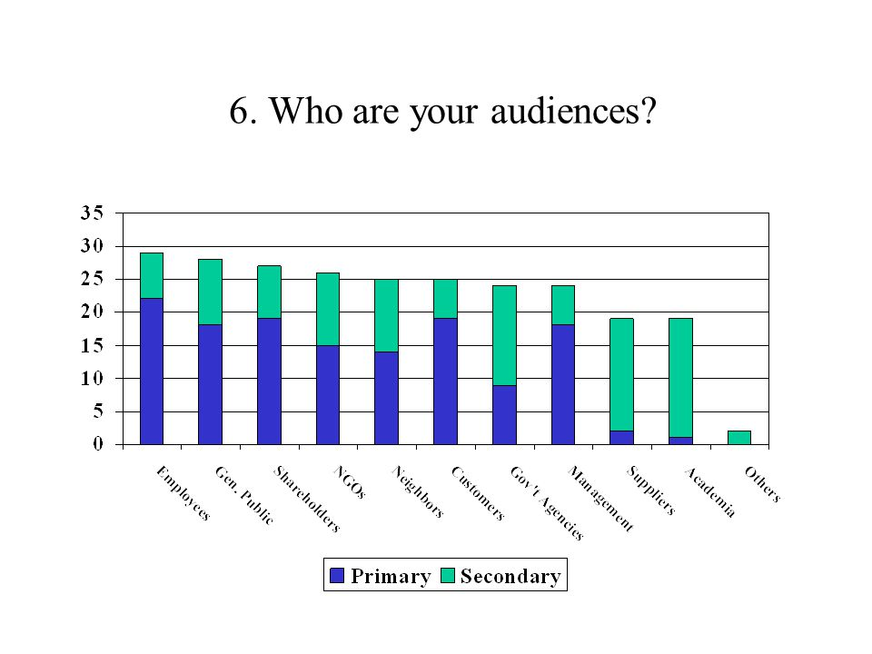 6. Who are your audiences
