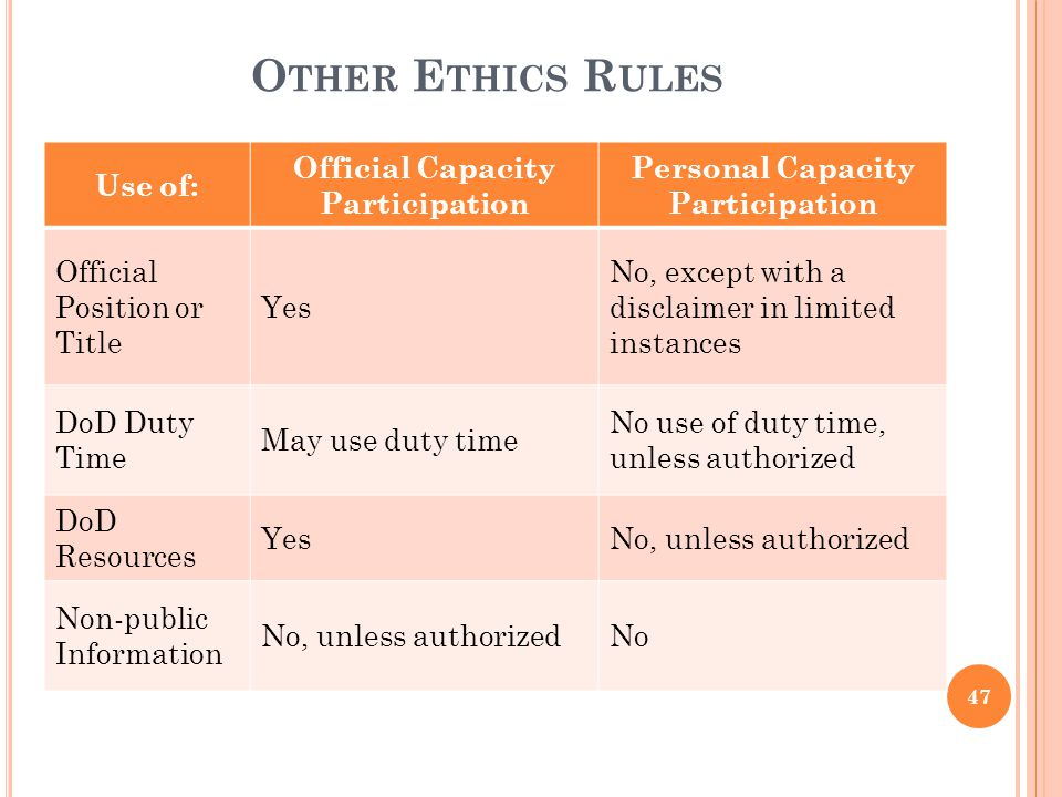 O THER E THICS R ULES Use of: Official Capacity Participation Personal Capacity Participation Official Position or Title Yes No, except with a disclai