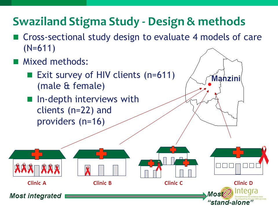 Cross-sectional study design to evaluate 4 models of care (N=611) Mixed methods: Exit survey of HIV clients (n=611) (male & female) In-depth interview