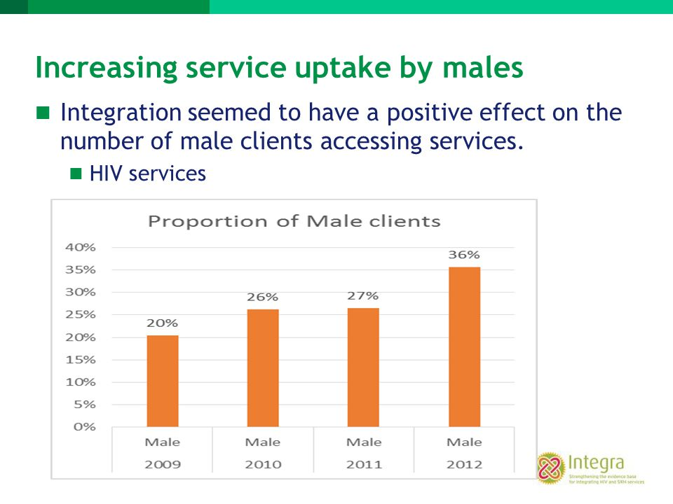 Increasing service uptake by males Integration seemed to have a positive effect on the number of male clients accessing services. HIV services