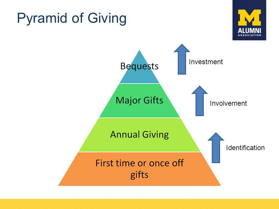 Pyramid of Giving Investment Involvement Identification