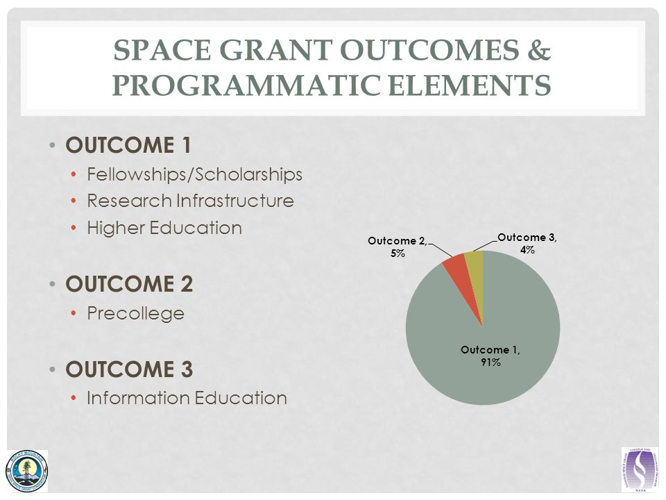 SPACE GRANT OUTCOMES & PROGRAMMATIC ELEMENTS OUTCOME 1 Fellowships/Scholarships Research Infrastructure Higher Education OUTCOME 2 Precollege OUTCOME 3 Information Education