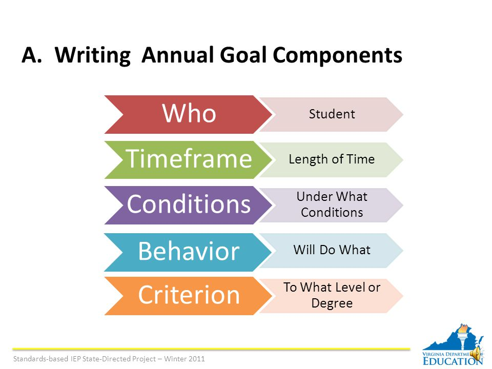 Ask: What are the student's needs as identified in the present level of performance.