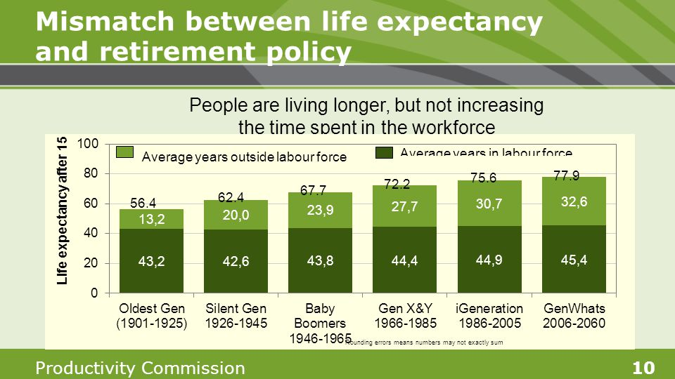 Productivity Commission10 Mismatch between life expectancy and retirement policy People are living longer, but not increasing the time spent in the wo