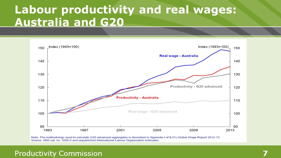 7 Labour productivity and real wages: Australia and G20