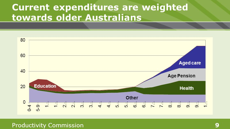 Productivity Commission9 Current expenditures are weighted towards older Australians