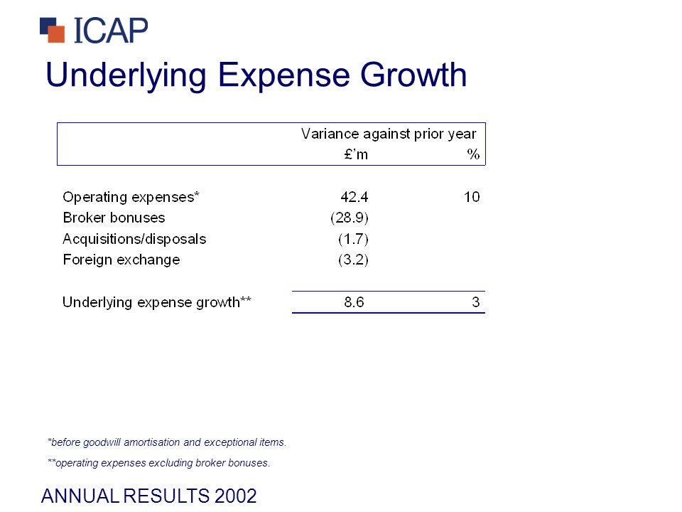 ANNUAL RESULTS 2002 Underlying Expense Growth *before goodwill amortisation and exceptional items.