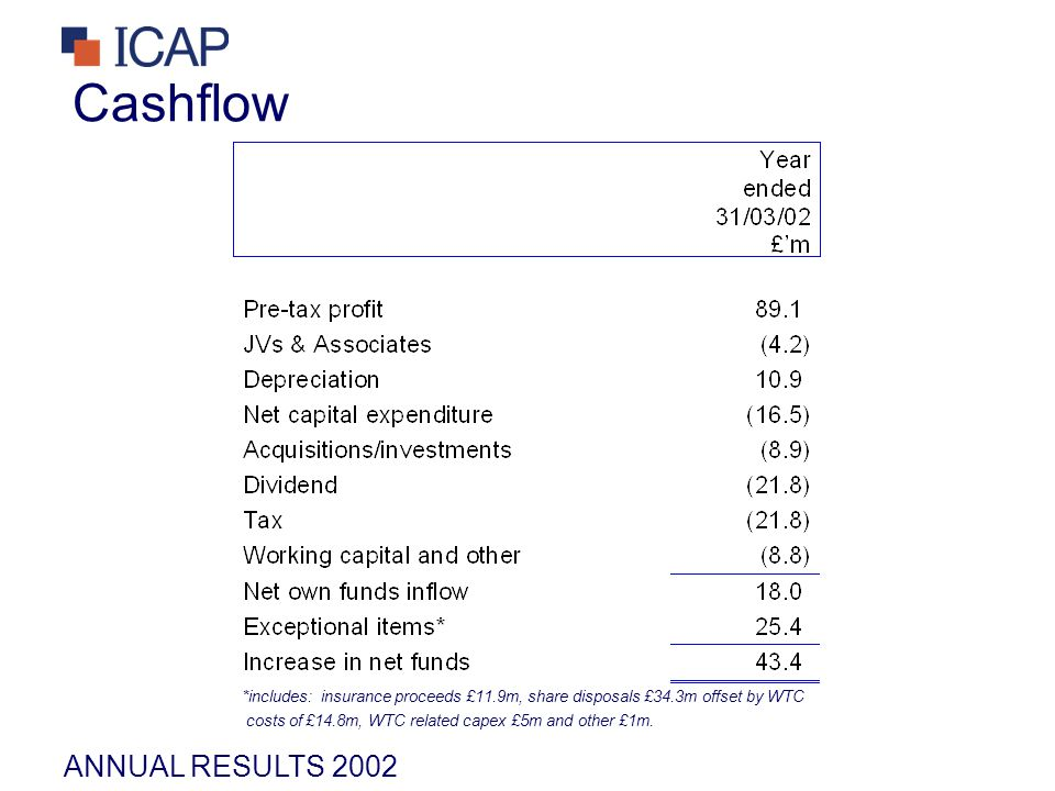 ANNUAL RESULTS 2002 Cashflow *includes: insurance proceeds £11.9m, share disposals £34.3m offset by WTC costs of £14.8m, WTC related capex £5m and oth