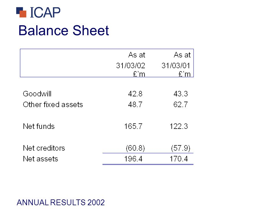 ANNUAL RESULTS 2002 Balance Sheet