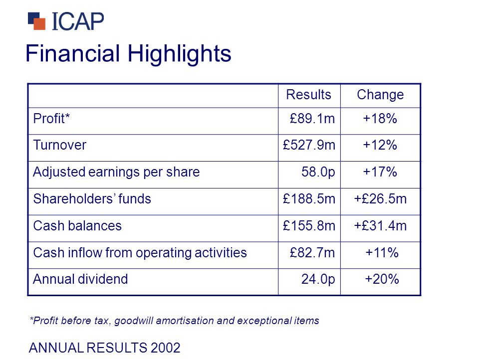 ANNUAL RESULTS 2002 Financial Highlights ResultsChange Profit*£89.1m+18% Turnover£527.9m+12% Adjusted earnings per share58.0p+17% Shareholders' funds£188.5m+£26.5m Cash balances£155.8m+£31.4m Cash inflow from operating activities£82.7m +11% Annual dividend24.0p +20% *Profit before tax, goodwill amortisation and exceptional items