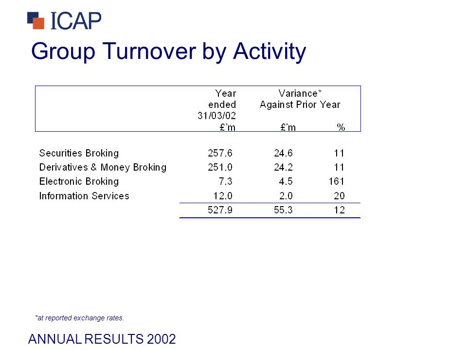 ANNUAL RESULTS 2002 Group Turnover by Activity *at reported exchange rates.