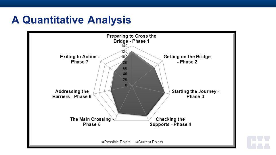 A Quantitative Analysis