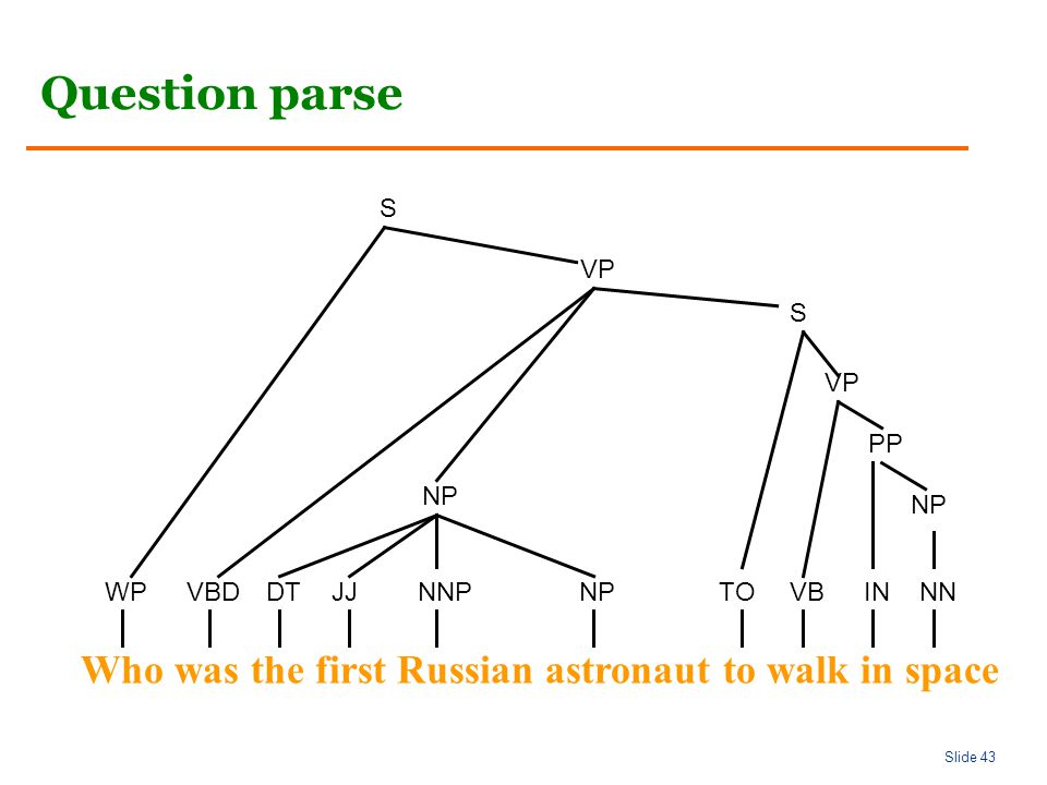 Slide 43 Question parse Who was the first Russian astronaut to walk in space WPVBDDTJJNNPNPTOVBINNN NP PP VP S S