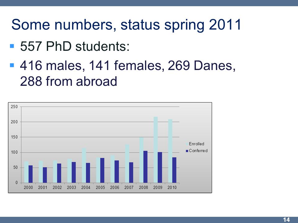 Some numbers, status spring 2011  557 PhD students:  416 males, 141 females, 269 Danes, 288 from abroad 14