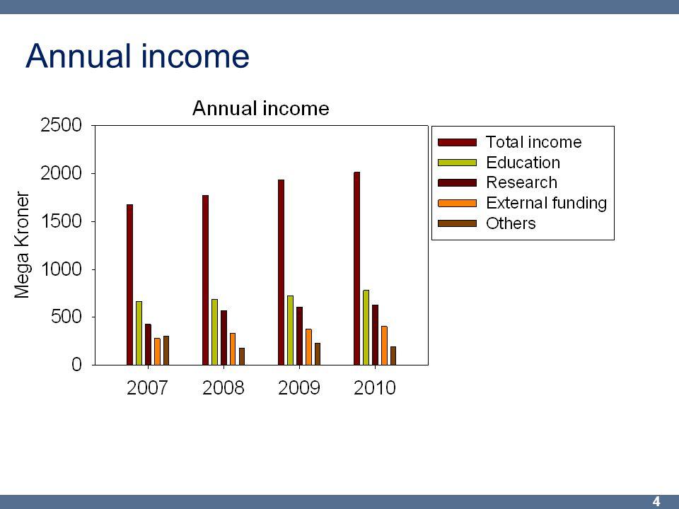 Annual income 4