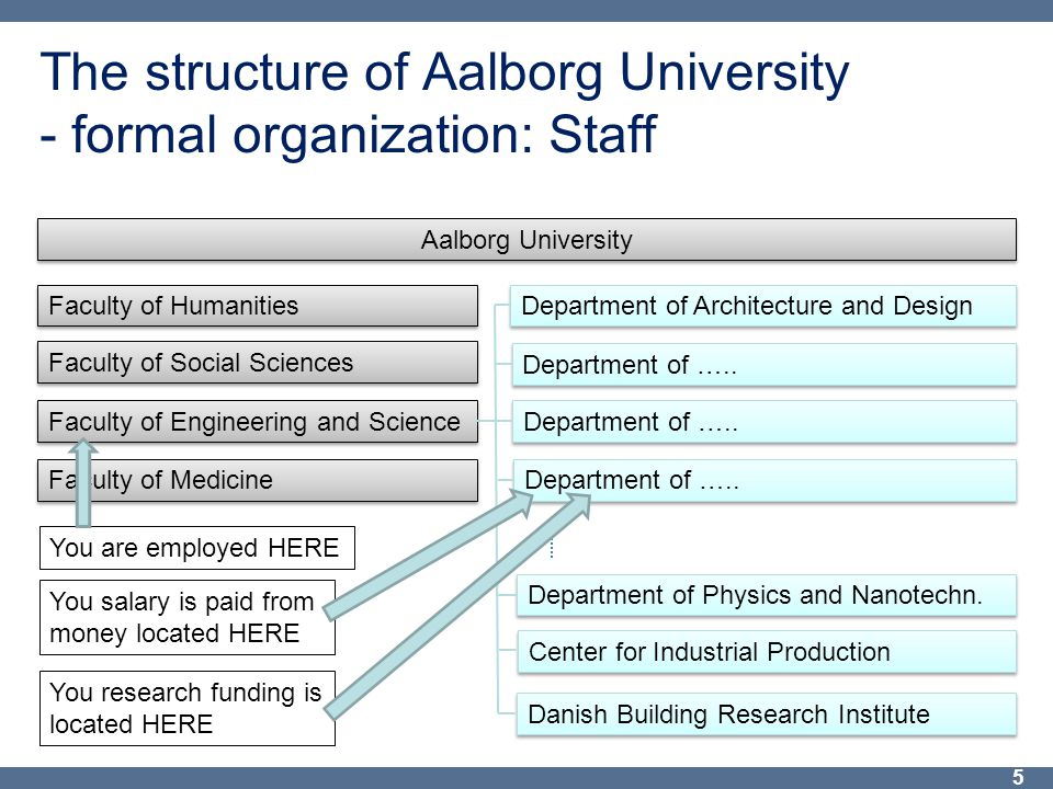 The structure of Aalborg University - formal organization: Staff 5 Aalborg University Faculty of Humanities Faculty of Social Sciences Faculty of Engineering and Science Faculty of Medicine Department of Architecture and Design Department of …..